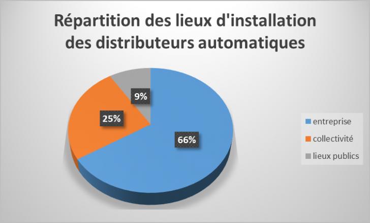 proportion de lieux équipés de distributeurs automatiques